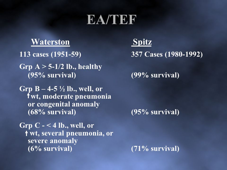 EA/TEF WaterstonSpitz 113 cases (1951-59) 357 Cases (1980-1992) Grp A > 5-1/2 lb., healthy (95% survival)(99% survival) Grp B – 4-5 ½ lb., well, or wt