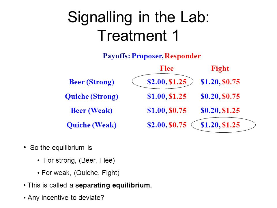 Signalling in the Lab: Treatment 1 Payoffs: Proposer, Responder FleeFight Beer (Strong)$2.00, $1.25$1.20, $0.75 Quiche (Strong)$1.00, $1.25$0.20, $0.75 Beer (Weak)$1.00, $0.75$0.20, $1.25 Quiche (Weak)$2.00, $0.75$1.20, $1.25 So the equilibrium is For strong, (Beer, Flee) For weak, (Quiche, Fight) This is called a separating equilibrium.