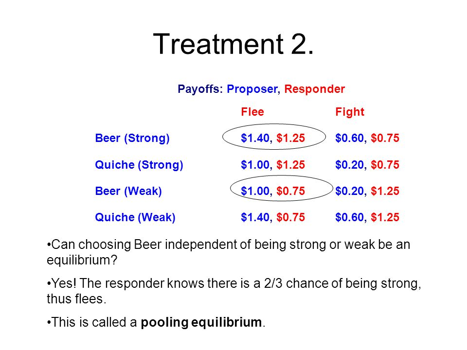 Treatment 2. Payoffs: Proposer, Responder FleeFight Beer (Strong)$1.40, $1.25$0.60, $0.75 Quiche (Strong)$1.00, $1.25$0.20, $0.75 Beer (Weak)$1.00, $0
