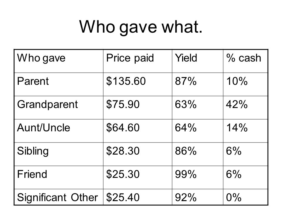 Who gave what. Who gavePrice paidYield% cash Parent$135.6087%10% Grandparent$75.9063%42% Aunt/Uncle$64.6064%14% Sibling$28.3086%6% Friend$25.3099%6% S