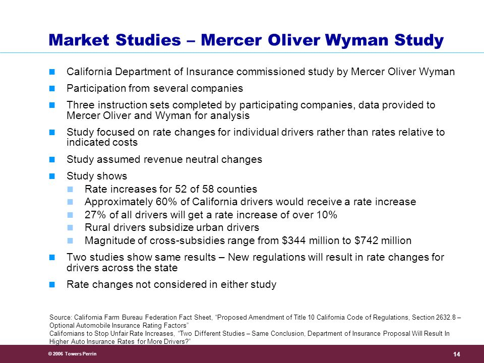 © 2006 Towers Perrin 14 Market Studies – Mercer Oliver Wyman Study California Department of Insurance commissioned study by Mercer Oliver Wyman Participation from several companies Three instruction sets completed by participating companies, data provided to Mercer Oliver and Wyman for analysis Study focused on rate changes for individual drivers rather than rates relative to indicated costs Study assumed revenue neutral changes Study shows Rate increases for 52 of 58 counties Approximately 60% of California drivers would receive a rate increase 27% of all drivers will get a rate increase of over 10% Rural drivers subsidize urban drivers Magnitude of cross-subsidies range from $344 million to $742 million Two studies show same results – New regulations will result in rate changes for drivers across the state Rate changes not considered in either study Source: California Farm Bureau Federation Fact Sheet, Proposed Amendment of Title 10 California Code of Regulations, Section 2632.8 – Optional Automobile Insurance Rating Factors Californians to Stop Unfair Rate Increases, Two Different Studies – Same Conclusion, Department of Insurance Proposal Will Result In Higher Auto Insurance Rates for More Drivers