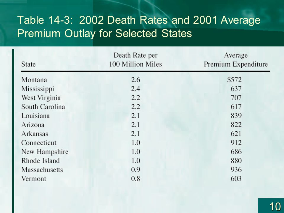 10 Table 14-3: 2002 Death Rates and 2001 Average Premium Outlay for Selected States