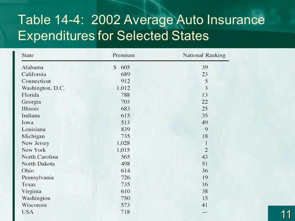 11 Table 14-4: 2002 Average Auto Insurance Expenditures for Selected States