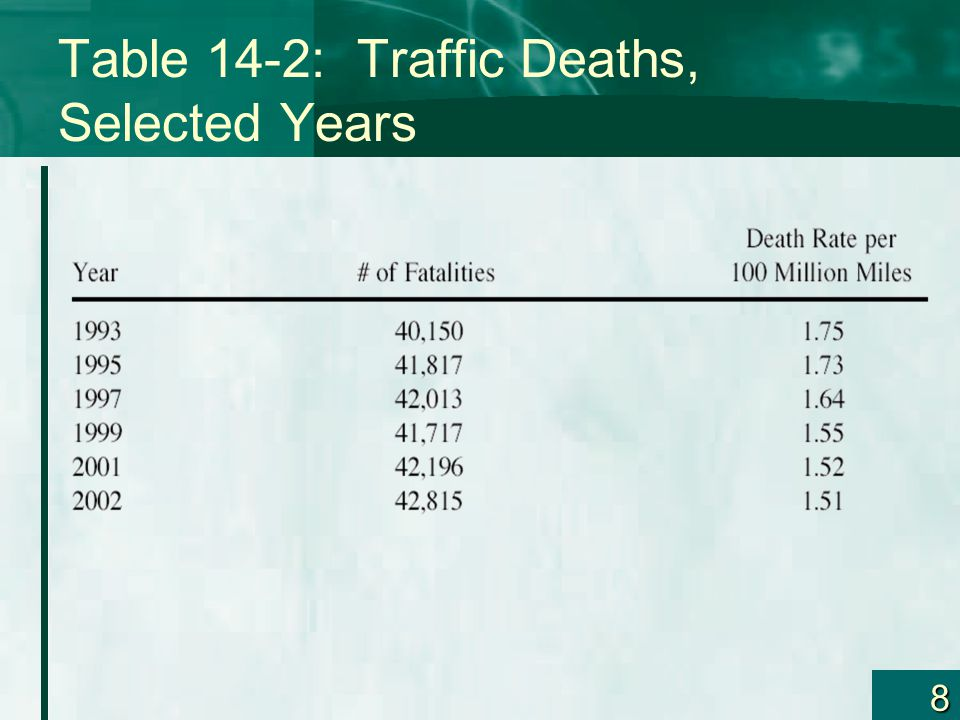 9 Auto Death Rates The death rate is not equal across the 50 states –See Table 14-3 In general, southern and western states have the highest rates –New England has the lowest Table 14-3 also shows that the low death rates do not always lead to low average premiums –Some of the states with the lowest death rates have some of the highest average expenditures on auto insurance –Congestion seems to be a much bigger factor than the death rate Differing regulatory environments also contribute to the variation in premiums across states –Table 14-4 provides average auto insurance expenditures for additional states