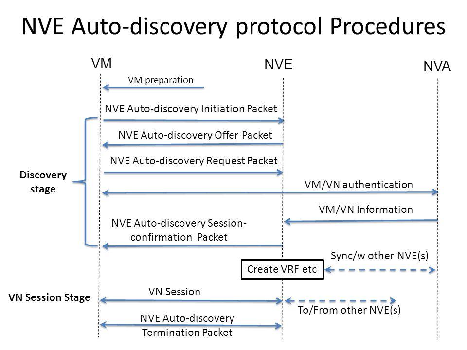 NVE Auto-discovery protocol Procedures VM preparation VM NVE NVA NVE Auto-discovery Initiation Packet NVE Auto-discovery Offer Packet NVE Auto-discove