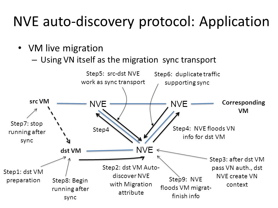 NVE auto-discovery protocol: Pro and Con Pros – Simplicity – Flexible (VM-NVE connection) – Potential Secure – VN Auto-provisioning – Supporting VM live migration Cons – New protocol/acceptability – VM support