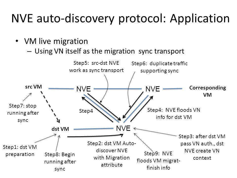 NVE auto-discovery protocol: Application VM live migration – Using VN itself as the migration sync transport NVE Corresponding VM src VM dst VM Step1: