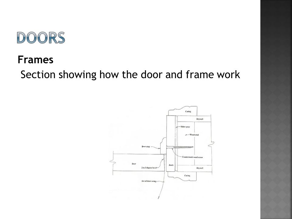 Frames Section showing how the door and frame work