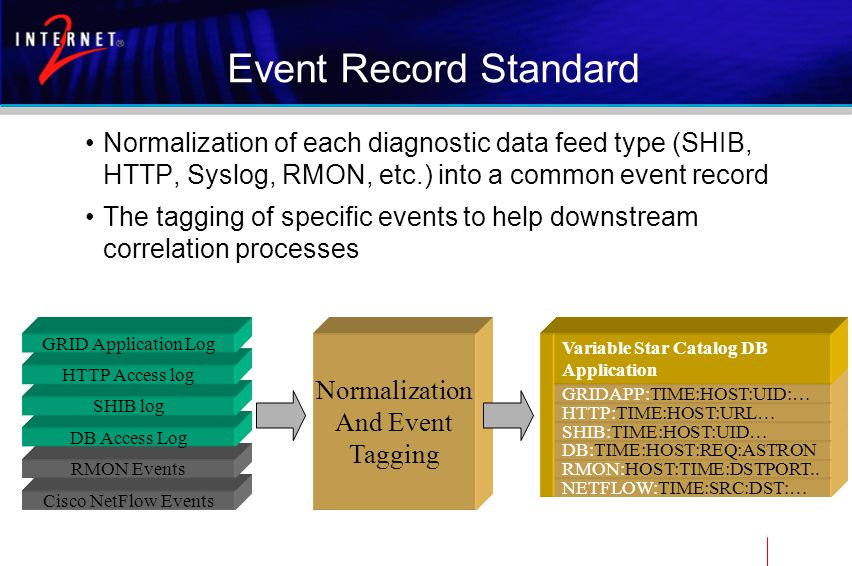 Cisco NetFlow Events RMON Events Event Record Standard Normalization of each diagnostic data feed type (SHIB, HTTP, Syslog, RMON, etc.) into a common event record The tagging of specific events to help downstream correlation processes DB Access Log SHIB log HTTP Access log GRID Application Log Normalization And Event Tagging NETFLOW:TIME:SRC:DST:… RMON:HOST:TIME:DSTPORT..