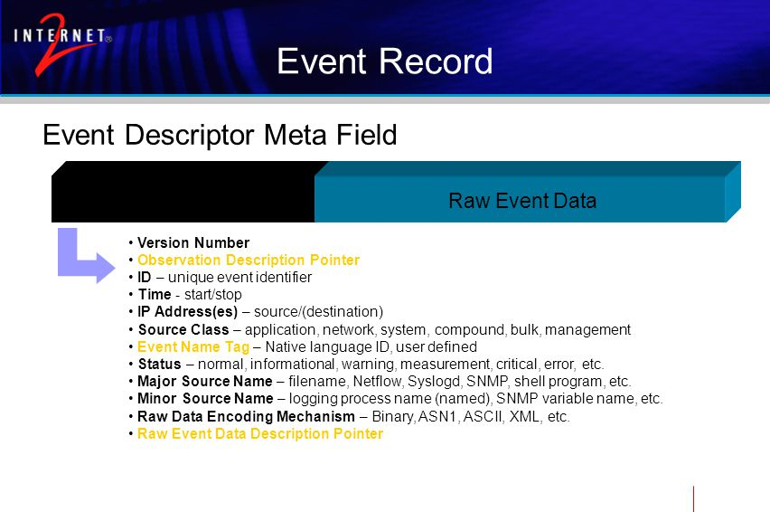 Event Record Event Descriptor Meta Field Event Descriptor Version Number Observation Description Pointer ID – unique event identifier Time - start/stop IP Address(es) – source/(destination) Source Class – application, network, system, compound, bulk, management Event Name Tag – Native language ID, user defined Status – normal, informational, warning, measurement, critical, error, etc.
