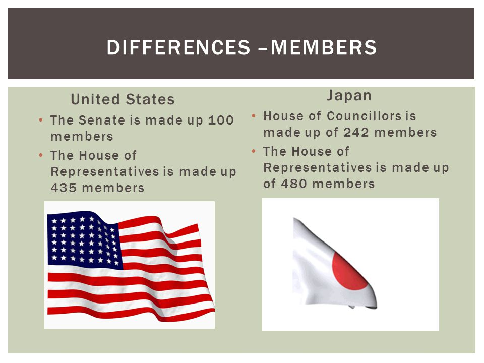 United States  The Senate- 6 year terms  House of Representatives- 2 year terms Japan  House of Councillors- Fixed 6 year terms  The house of Representatives- Maximum 4 year terms DIFFERENCES-OFFICE TERMS