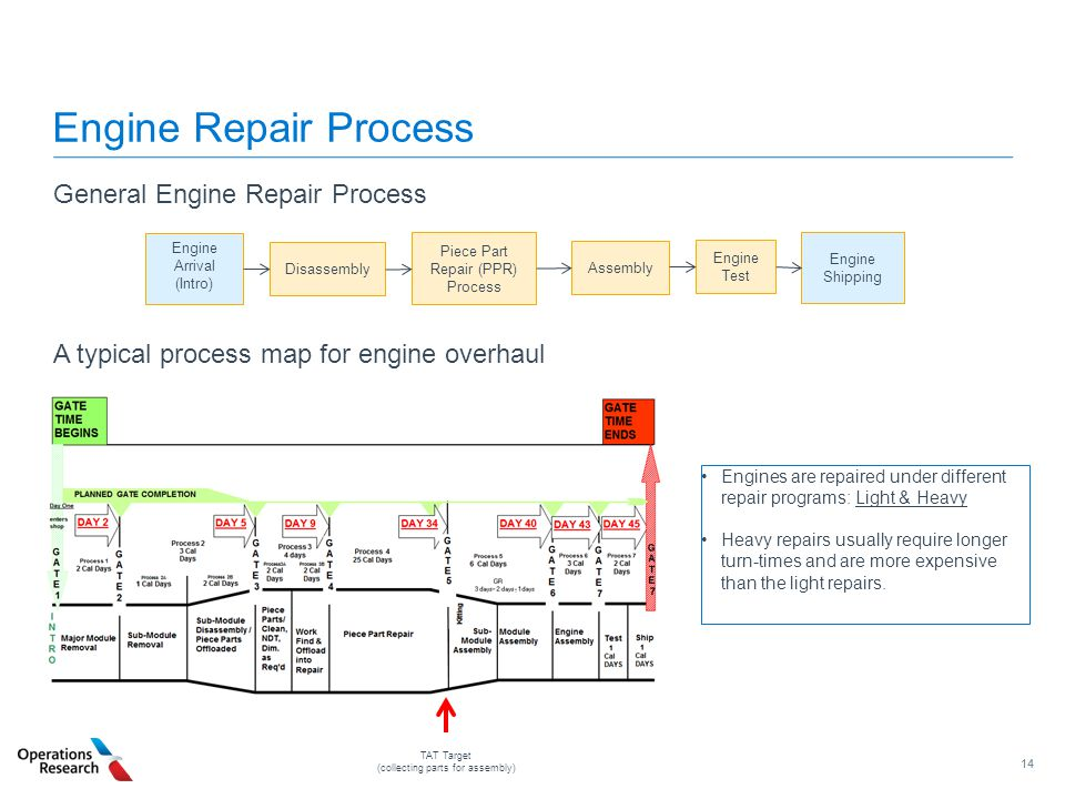 14 Engine Repair Process General Engine Repair Process A typical process map for engine overhaul Engine Arrival (Intro) Disassembly Piece Part Repair