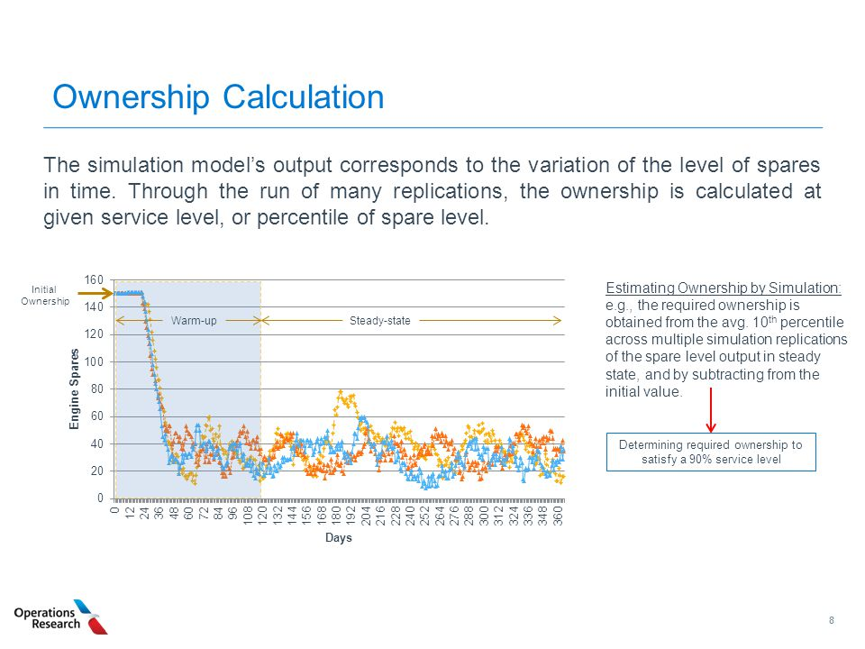 88 Ownership Calculation The simulation model's output corresponds to the variation of the level of spares in time. Through the run of many replicatio