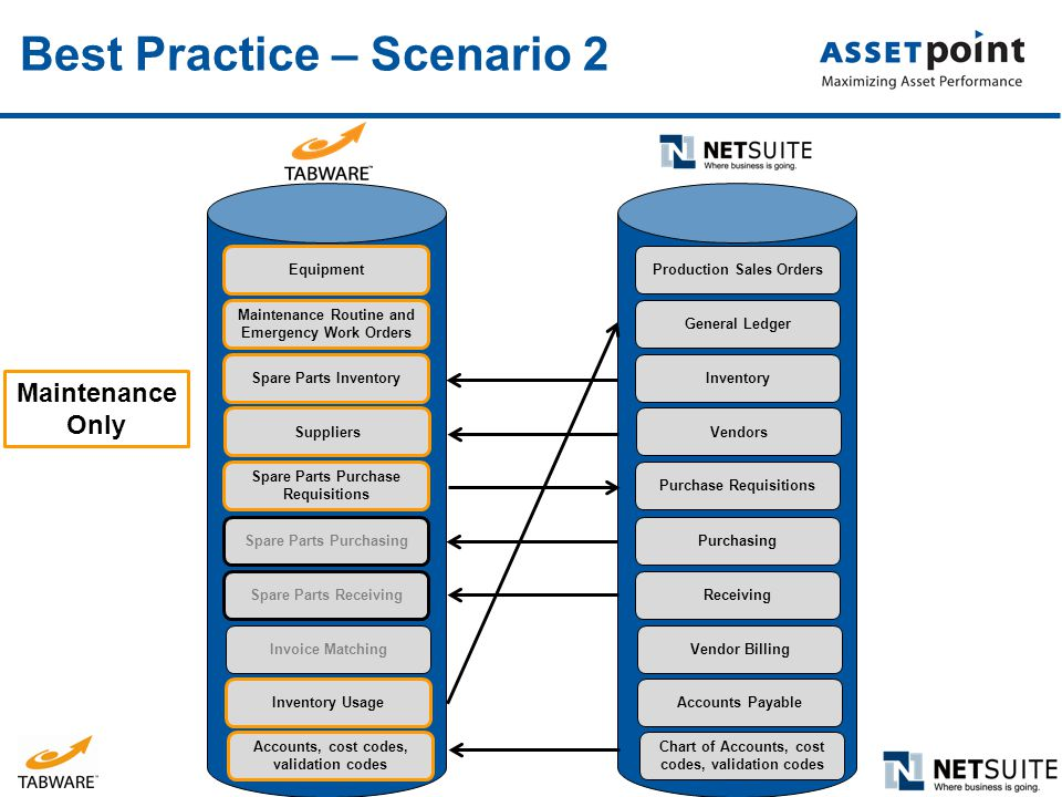 Best Practice – Scenario 2 Inventory Usage Equipment Maintenance Routine and Emergency Work Orders Spare Parts Inventory Suppliers Spare Parts Purchas