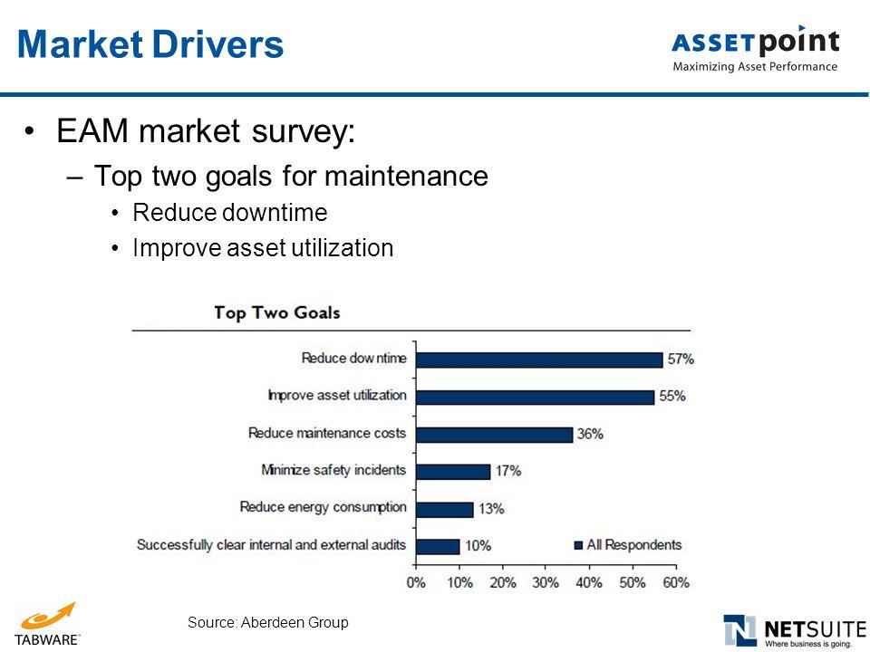 Market Drivers EAM market survey: –Top two goals for maintenance Reduce downtime Improve asset utilization Source: Aberdeen Group