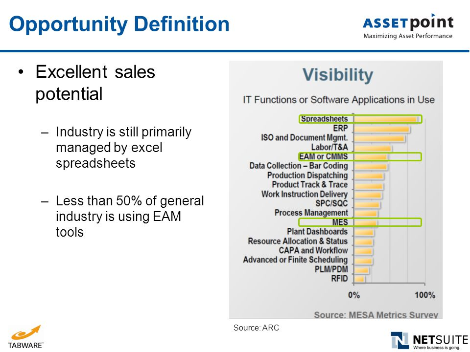 Opportunity Definition Excellent sales potential –Industry is still primarily managed by excel spreadsheets –Less than 50% of general industry is usin