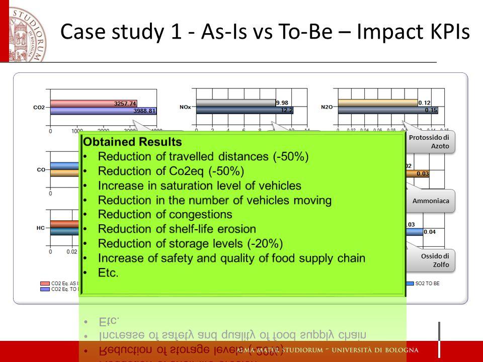 Anidride Carbonica Ossido di Azoto Ossido di Zolfo Protossido di Azoto Idrocarburi Metano Particolato Ammoniaca Monossido di Carbonio Case study 1 - As-Is vs To-Be – Impact KPIs