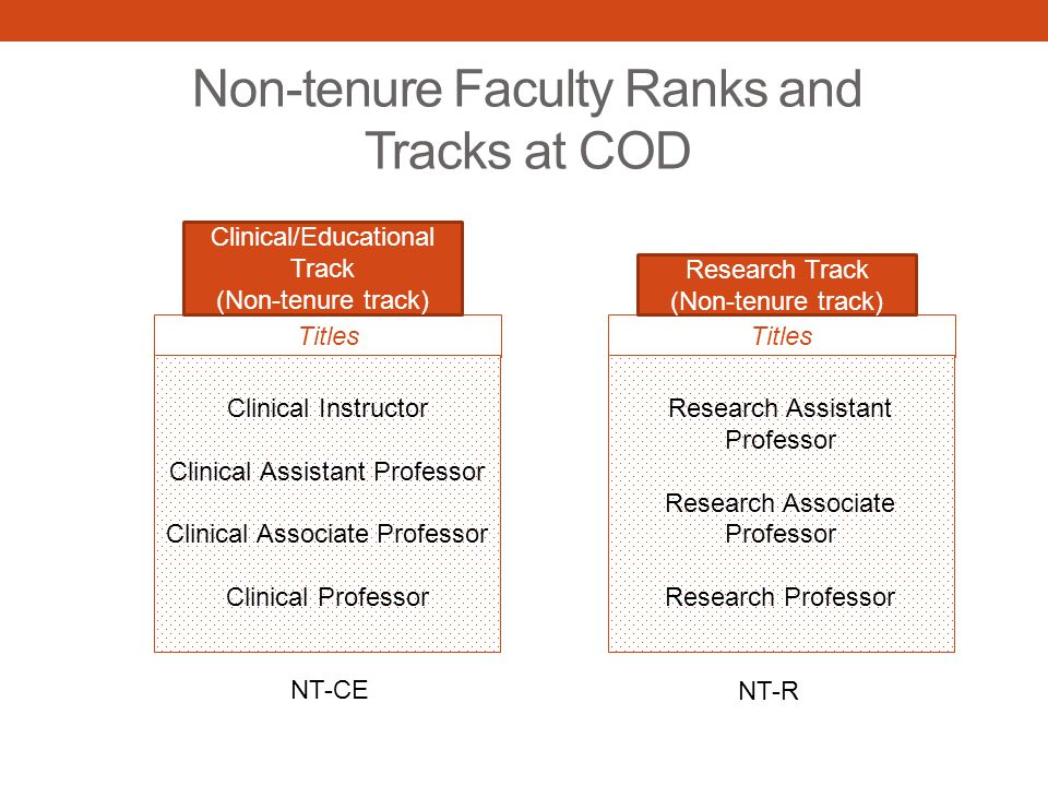 Non-tenure Faculty Ranks and Tracks at COD Titles Clinical Instructor Clinical Assistant Professor Clinical Associate Professor Clinical Professor Clinical/Educational Track (Non-tenure track) Titles Research Assistant Professor Research Associate Professor Research Professor Research Track (Non-tenure track) NT-CE NT-R