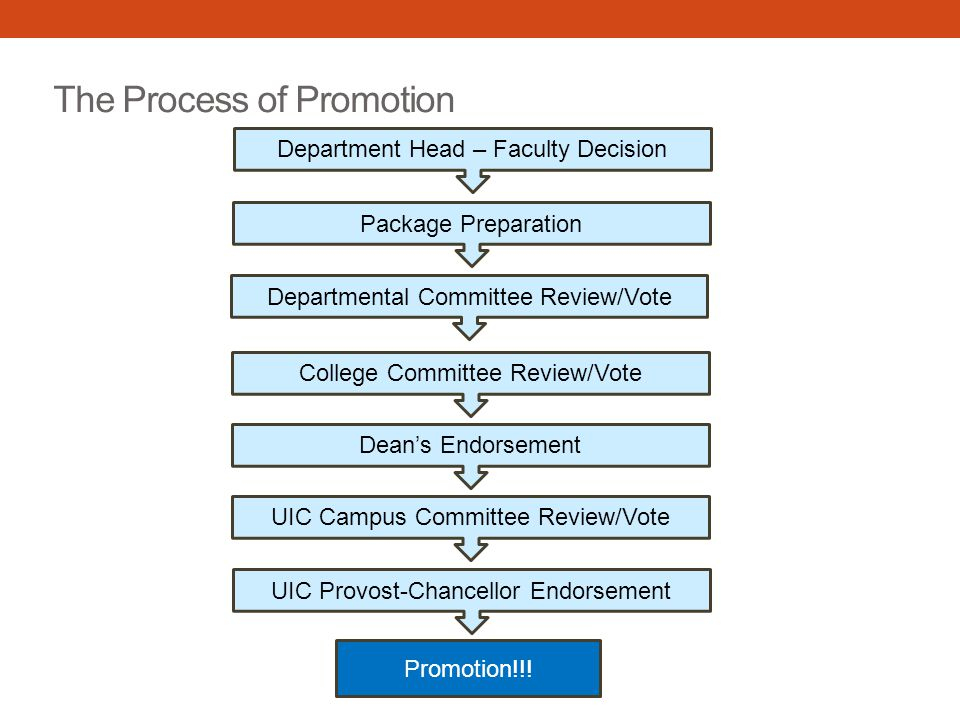 The Process of Promotion Department Head – Faculty Decision Departmental Committee Review/Vote College Committee Review/Vote Dean's Endorsement UIC Campus Committee Review/Vote Promotion!!.