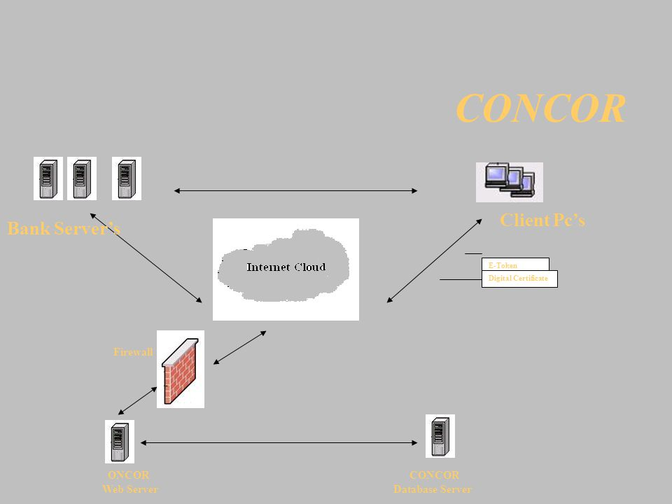 CONCOR E-Token Digital Certificate Client Pc's Firewall ONCOR CONCOR Web Server Database Server Bank Server's