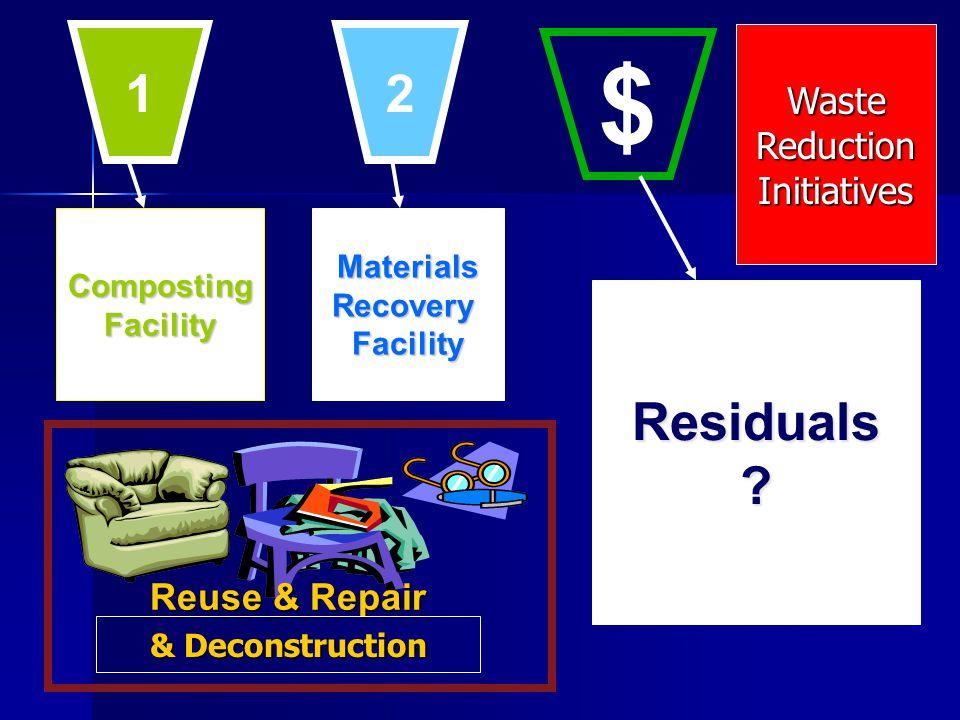 CompostingFacilityMaterialsRecoveryFacility Residuals? Reuse & Repair 1 2 $ & Deconstruction WasteReductionInitiatives