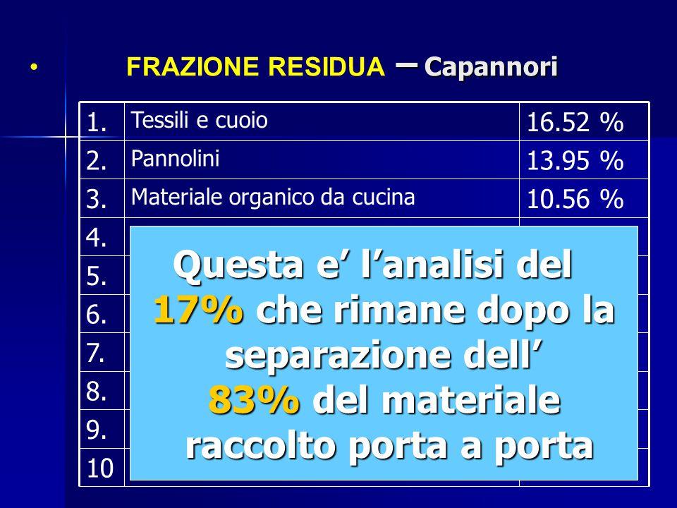 – Capannori FRAZIONE RESIDUA – Capannori Questa e' l'analisi del 17% che rimane dopo la separazione dell' separazione dell' 83% del materiale raccolto