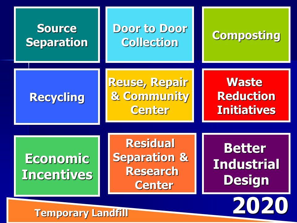 WasteReductionInitiativesRecycling Reuse, Repair & Community Center SourceSeparation Door to Door CollectionComposting Residual Separation & Research Center CenterBetterIndustrialDesign EconomicIncentives Temporary Landfill 2020