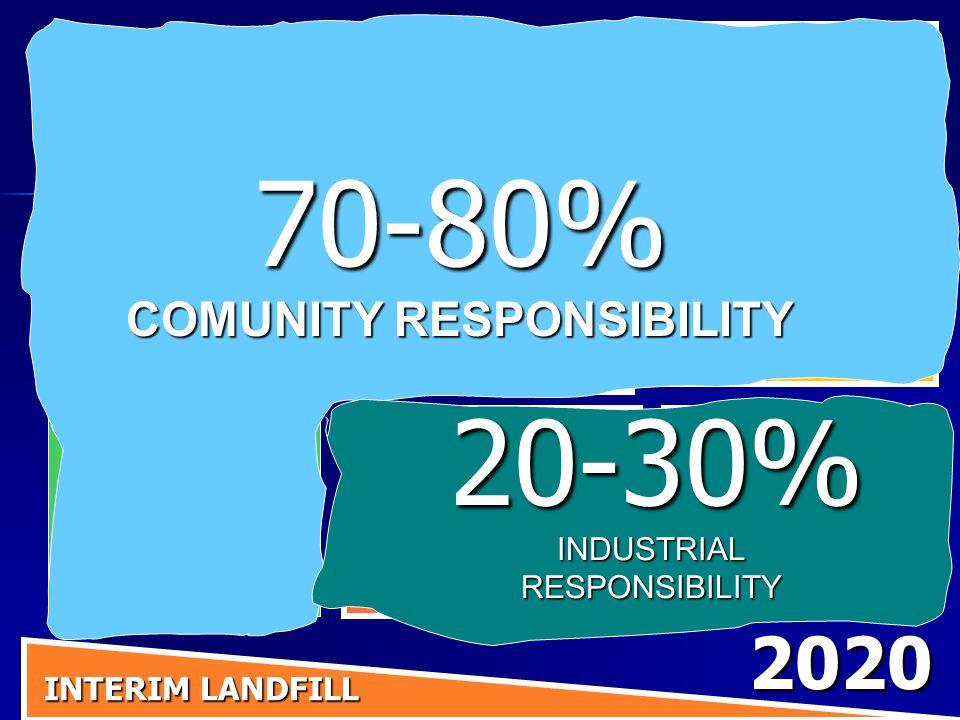 IniziativeRiduzionerifiutiRiciclaggio SeparazioneallasorgenteRaccolta Porta a Porta Compostaggio Separazione del residuo e Centro di ricerca ricerca migliore miglioredesignindustriale IncentiviEconomici INTERIM LANDFILL INTERIM LANDFILL 2020 Riutilizzo Riparazione e Centro per la Comunita' 70-80% COMUNITY RESPONSIBILITY 20-30%INDUSTRIALRESPONSIBILITY