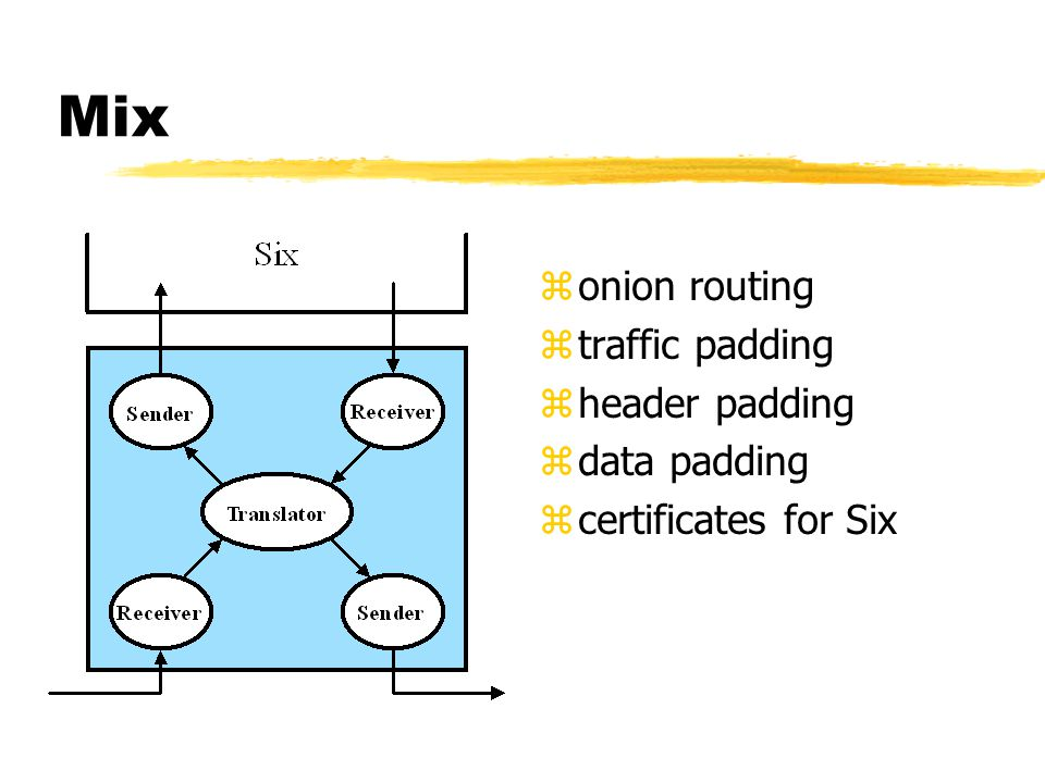 Mix z onion routing z traffic padding z header padding z data padding z certificates for Six