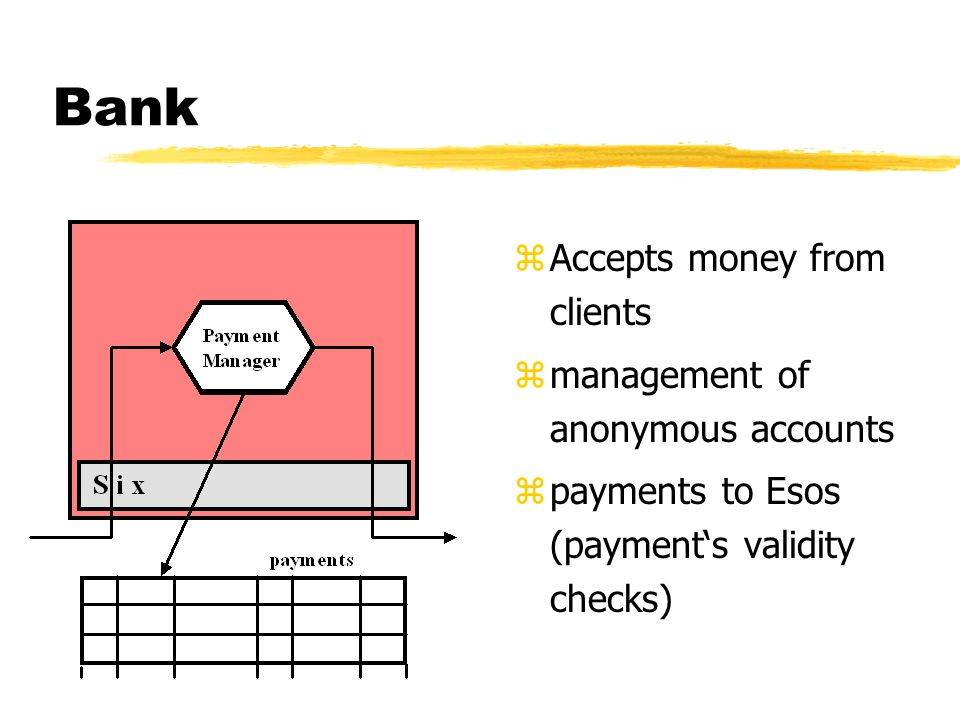 Bank z Accepts money from clients z management of anonymous accounts z payments to Esos (payment's validity checks)