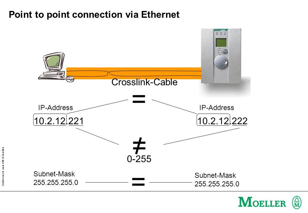 Schutzvermerk nach DIN 34 beachten Point to point connection via Ethernet: Settings Crosslink-Cable IP-ADDRESS: 010.002.