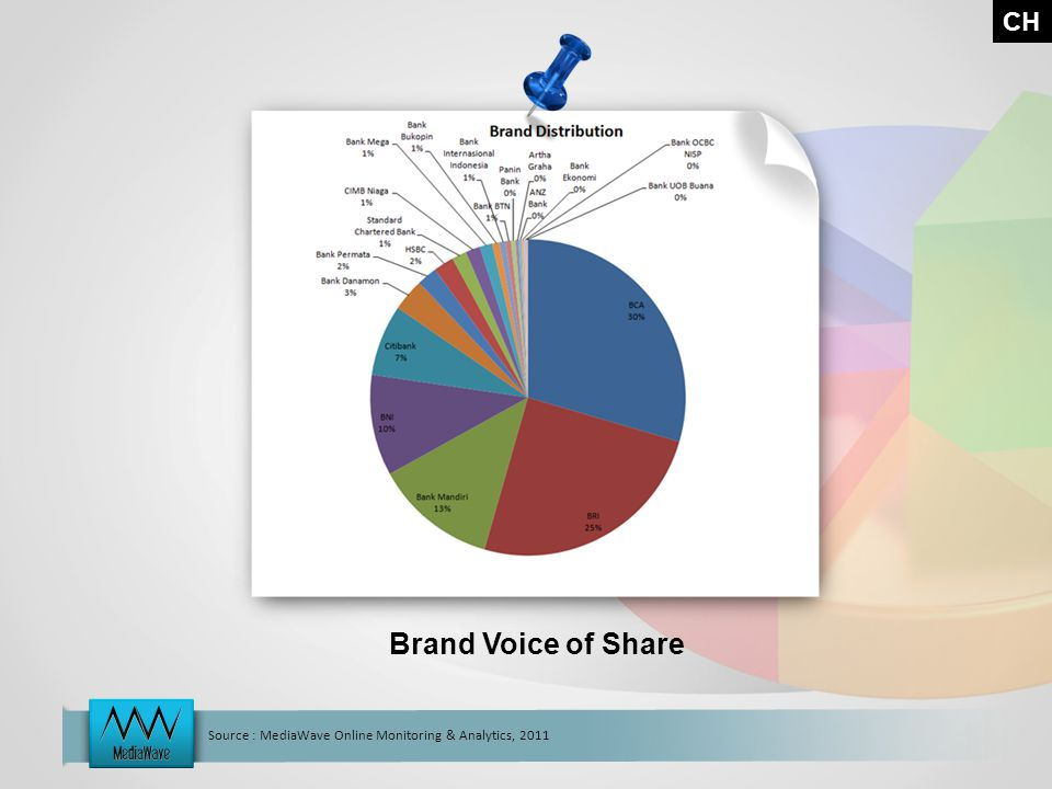 Source : MediaWave Online Monitoring & Analytics, 2011 CH Brand Voice of Share
