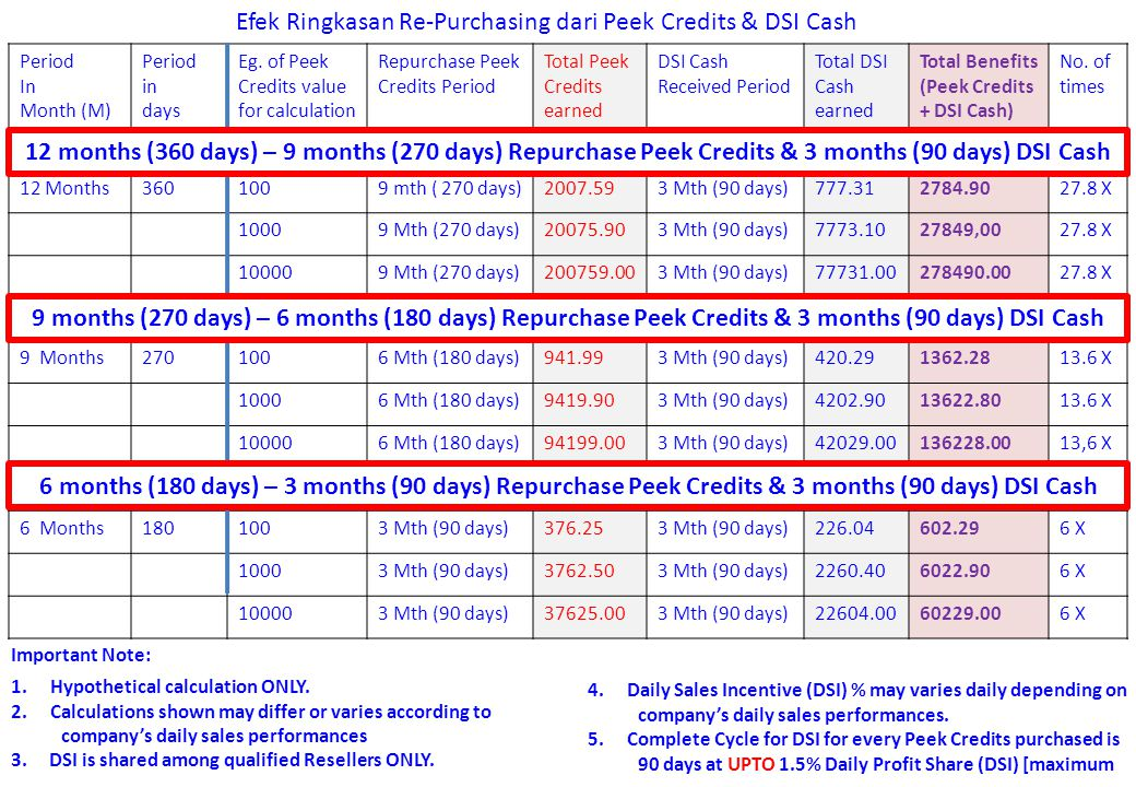 Period In Month (M) Period in days Eg. of Peek Credits value for calculation Repurchase Peek Credits Period Total Peek Credits earned DSI Cash Receive