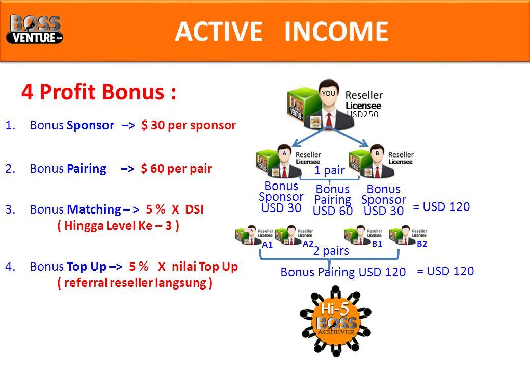 ACTIVE INCOME 4 Profit Bonus : Bonus Sponsor USD 30 Bonus Sponsor USD 30 Bonus Pairing USD 60 1 pair = USD 120 USD250 A1 A2B1B2 2 pairs Bonus Pairing USD 120 = USD 120 1.Bonus Sponsor –> $ 30 per sponsor 4.Bonus Top Up –> 5 % X nilai Top Up ( referral reseller langsung ) 3.Bonus Matching – > 5 % X DSI ( Hingga Level Ke – 3 ) 2.Bonus Pairing –> $ 60 per pair