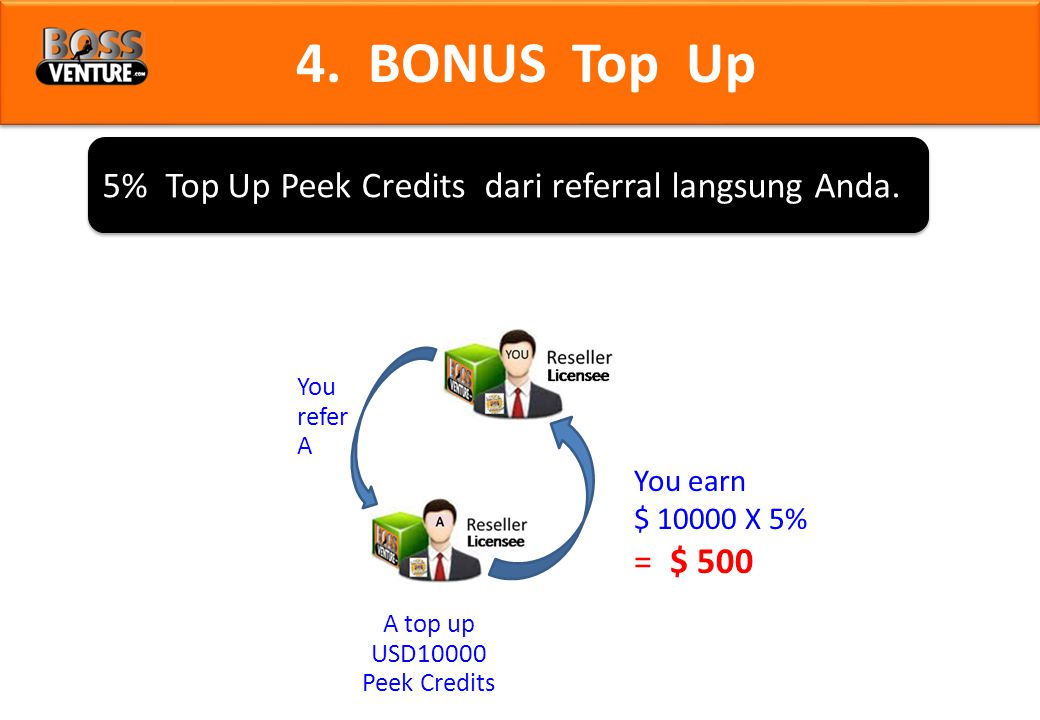 5% Top Up Peek Credits dari referral langsung Anda. 4. BONUS Top Up You refer A You earn $ 10000 X 5% = $ 500 A top up USD10000 Peek Credits