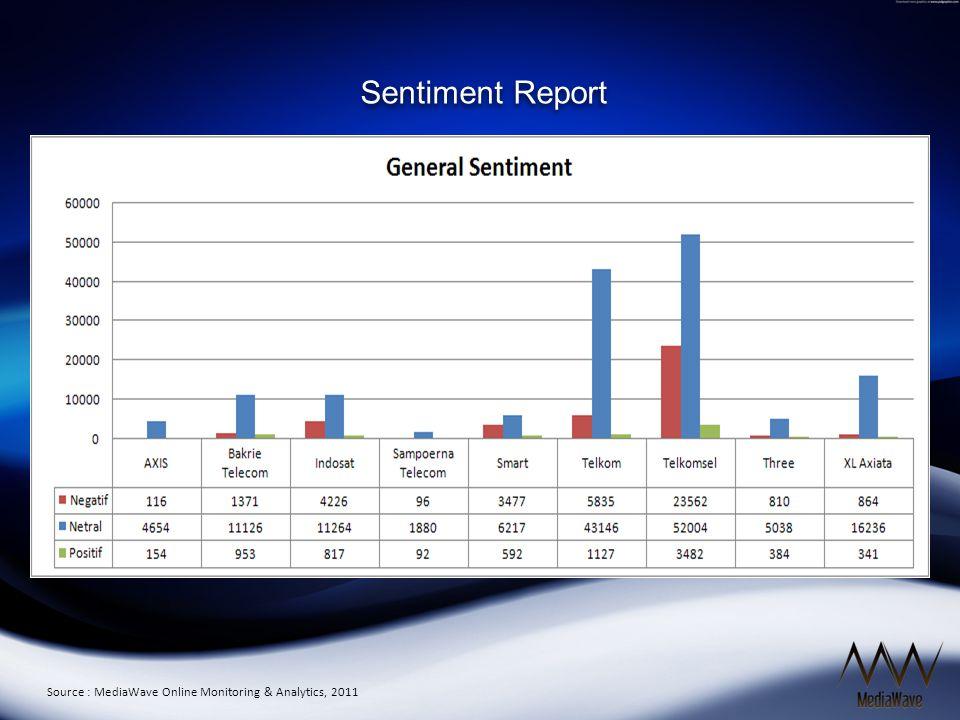 Source : MediaWave Online Monitoring & Analytics, 2011 Sentiment Report