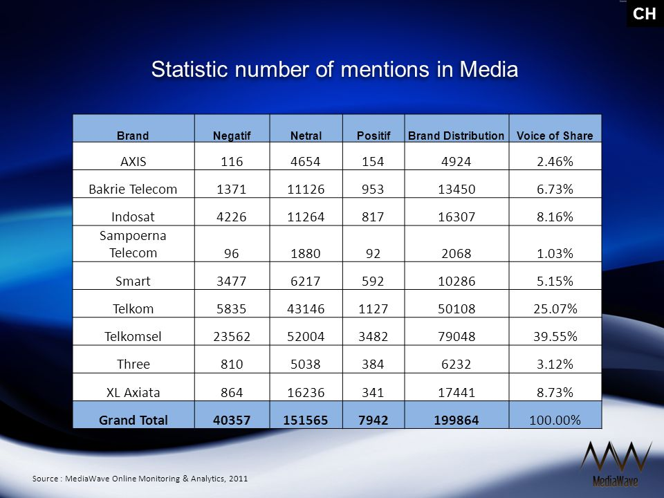 Source : MediaWave Online Monitoring & Analytics, 2011 CH BrandNegatifNetralPositifBrand DistributionVoice of Share AXIS116465415449242.46% Bakrie Telecom137111126953134506.73% Indosat422611264817163078.16% Sampoerna Telecom9618809220681.03% Smart34776217592102865.15% Telkom58354314611275010825.07% Telkomsel235625200434827904839.55% Three810503838462323.12% XL Axiata86416236341174418.73% Grand Total403571515657942199864100.00% Statistic number of mentions in Media
