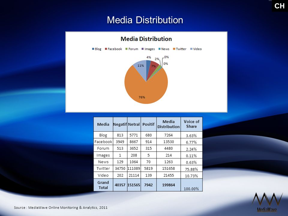 CH Brand Distribution Source : MediaWave Online Monitoring & Analytics, 2011