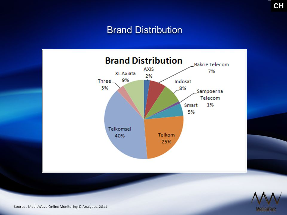 CH Media Distribution by Brand Source : MediaWave Online Monitoring & Analytics, 2011