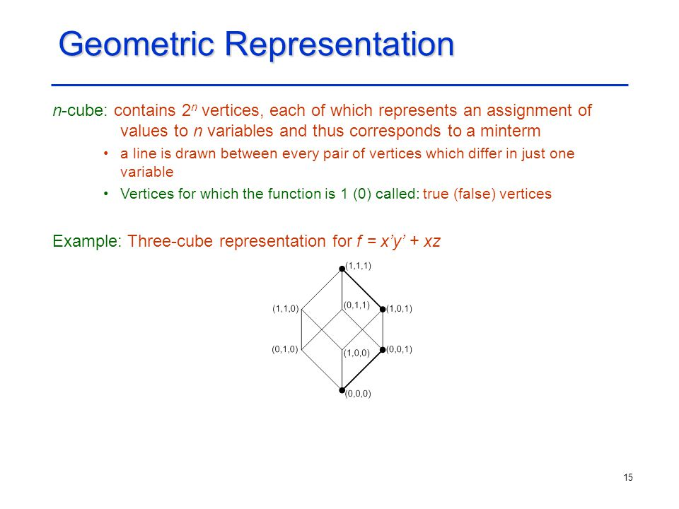 15 Geometric Representation n-cube: contains 2 n vertices, each of which represents an assignment of values to n variables and thus corresponds to a m