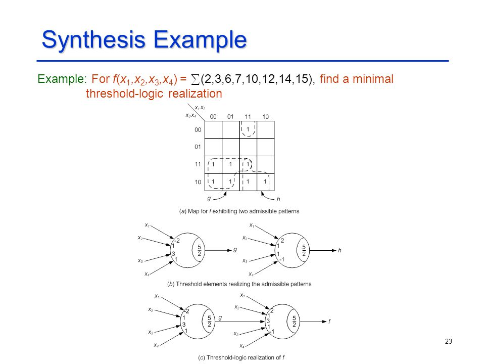 23 Synthesis Example Example: For f(x 1,x 2,x 3,x 4 ) = (2,3,6,7,10,12,14,15), find a minimal threshold-logic realization