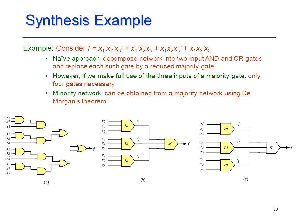 30 Synthesis Example Example: Consider f = x 1 'x 2 'x 3 ' + x 1 'x 2 x 3 + x 1 x 2 x 3 ' + x 1 x 2 'x 3 Naïve approach: decompose network into two-in