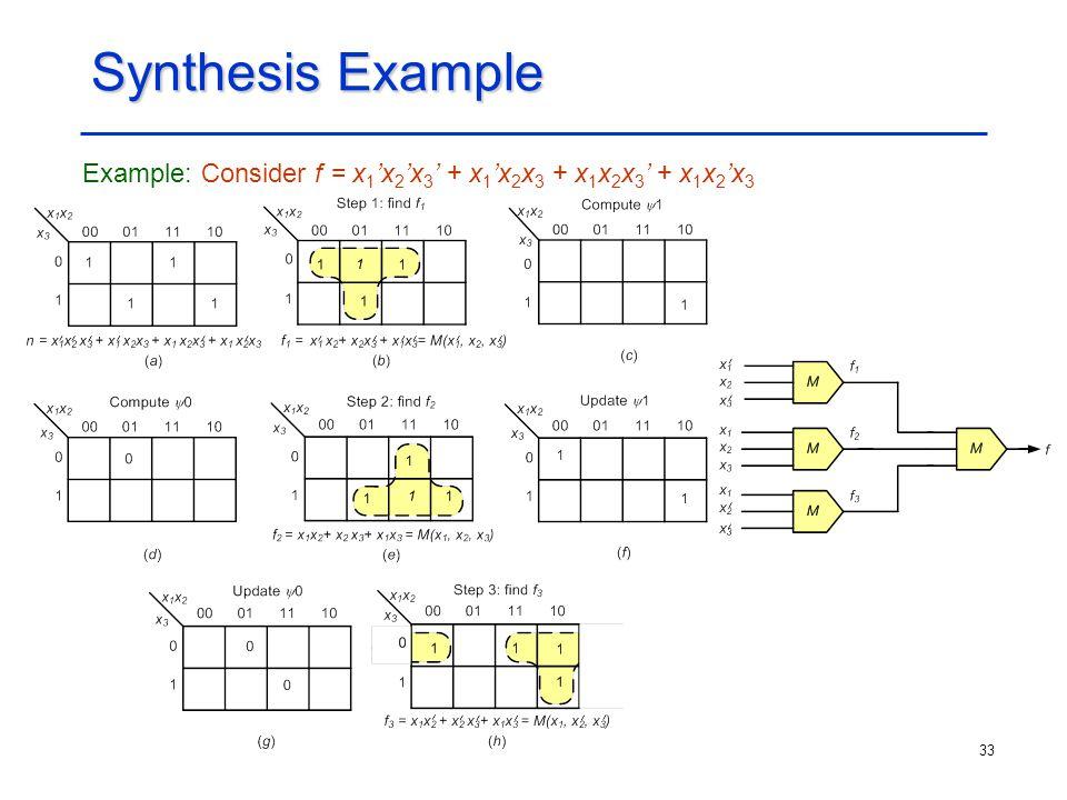 33 Synthesis Example Example: Consider f = x 1 'x 2 'x 3 ' + x 1 'x 2 x 3 + x 1 x 2 x 3 ' + x 1 x 2 'x 3