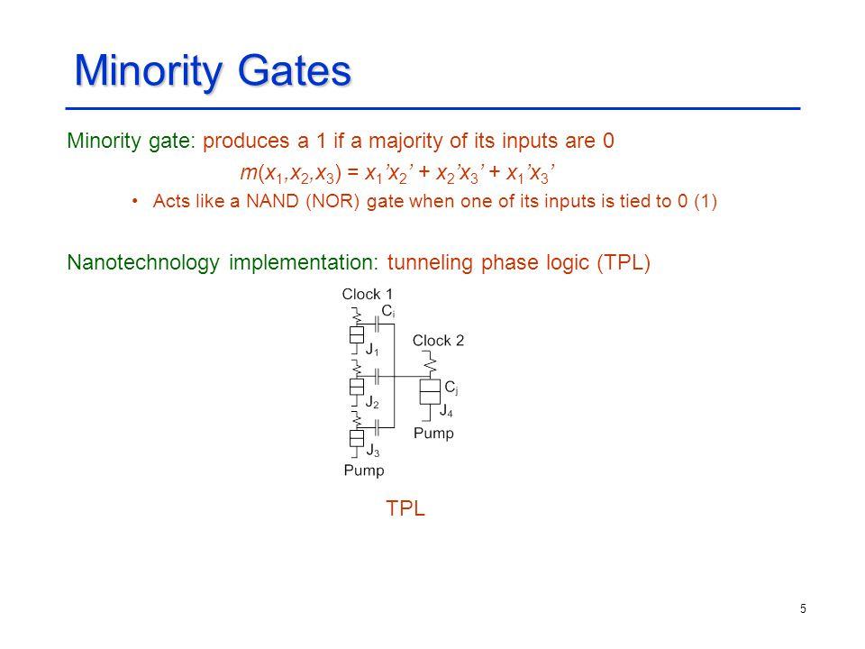 5 Minority Gates Minority gate: produces a 1 if a majority of its inputs are 0 m(x 1,x 2,x 3 ) = x 1 'x 2 ' + x 2 'x 3 ' + x 1 'x 3 ' Acts like a NAND