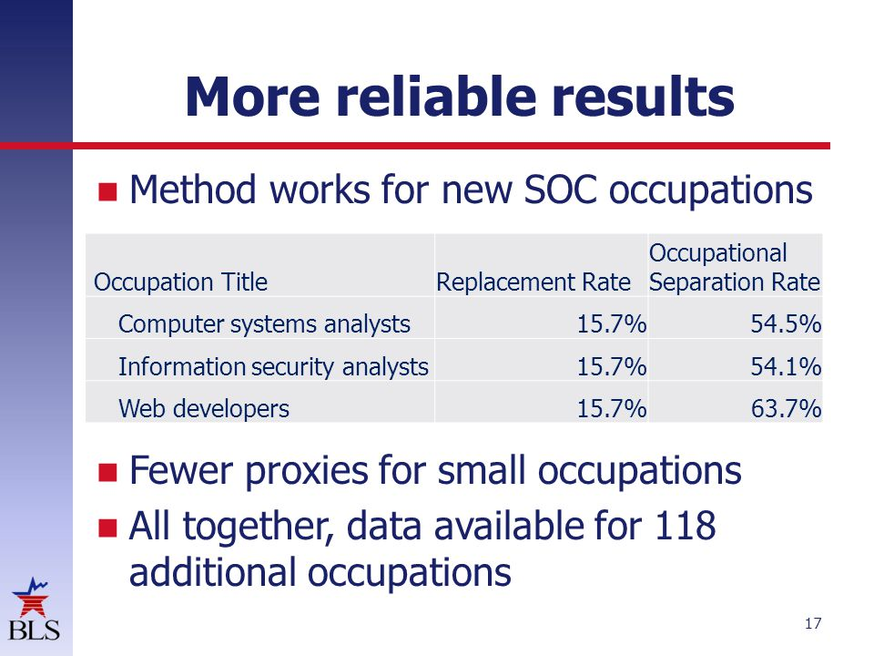 More reliable results Method works for new SOC occupations Fewer proxies for small occupations All together, data available for 118 additional occupations 17 Occupation TitleReplacement Rate Occupational Separation Rate Computer systems analysts15.7%54.5% Information security analysts15.7%54.1% Web developers15.7%63.7%
