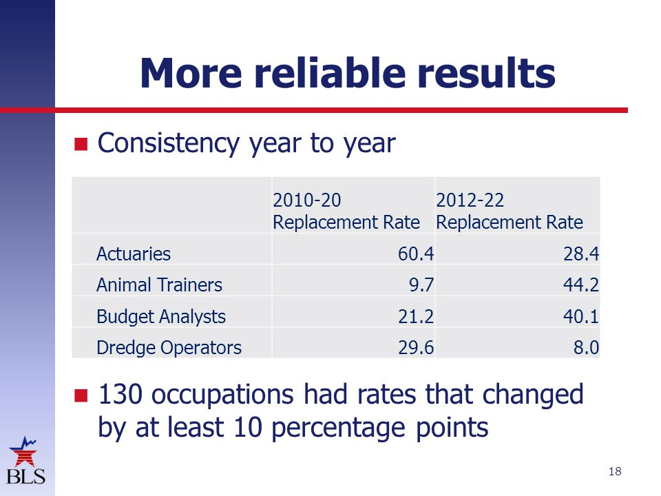 More reliable results Consistency year to year 130 occupations had rates that changed by at least 10 percentage points 18 2010-20 Replacement Rate 2012-22 Replacement Rate Actuaries60.428.4 Animal Trainers9.744.2 Budget Analysts21.240.1 Dredge Operators29.68.0