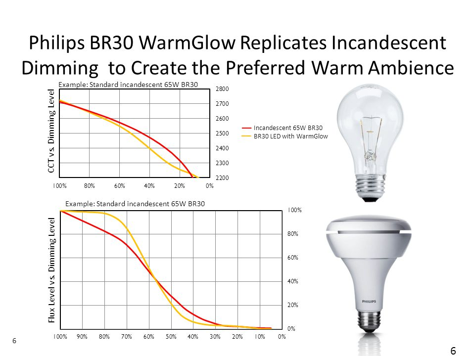 November 01, 2013 _Sector Confidential 6 Philips BR30 WarmGlow Replicates Incandescent Dimming to Create the Preferred Warm Ambience Flux Level vs.