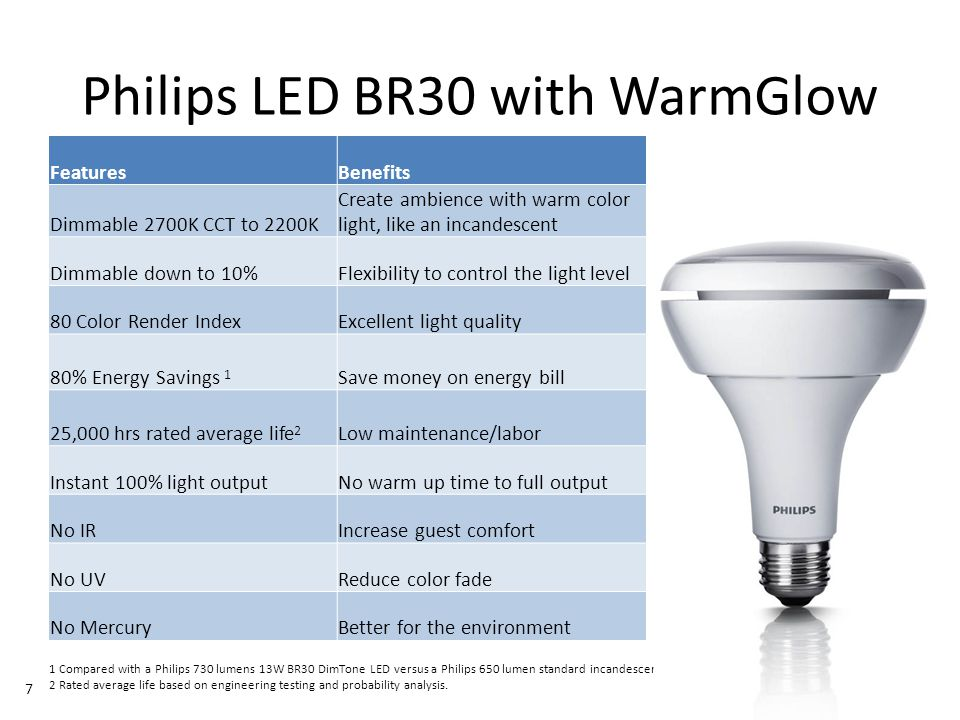 November 01, 2013 _Sector Confidential 7 Philips LED BR30 with WarmGlow FeaturesBenefits Dimmable 2700K CCT to 2200K Create ambience with warm color light, like an incandescent Dimmable down to 10%Flexibility to control the light level 80 Color Render IndexExcellent light quality 80% Energy Savings 1 Save money on energy bill 25,000 hrs rated average life 2 Low maintenance/labor Instant 100% light outputNo warm up time to full output No IRIncrease guest comfort No UVReduce color fade No MercuryBetter for the environment 1 Compared with a Philips 730 lumens 13W BR30 DimTone LED versus a Philips 650 lumen standard incandescent 65W BR30 2 Rated average life based on engineering testing and probability analysis.