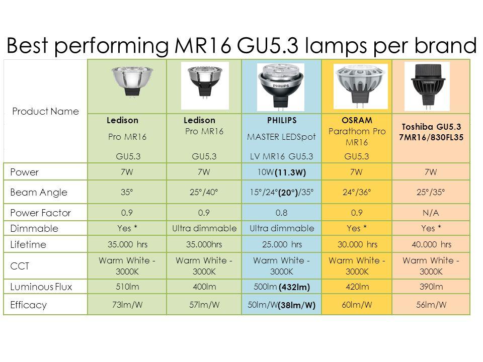 Best performing MR16 GU5.3 lamps per brand