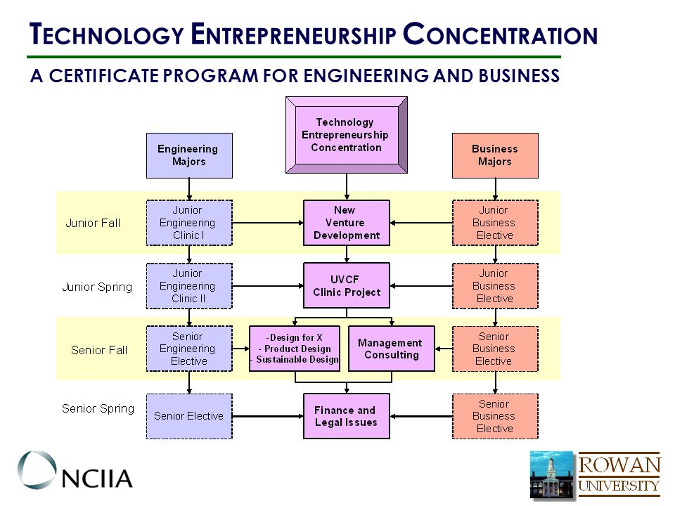 A CERTIFICATE PROGRAM FOR ENGINEERING AND BUSINESS T ECHNOLOGY E NTREPRENEURSHIP C ONCENTRATION